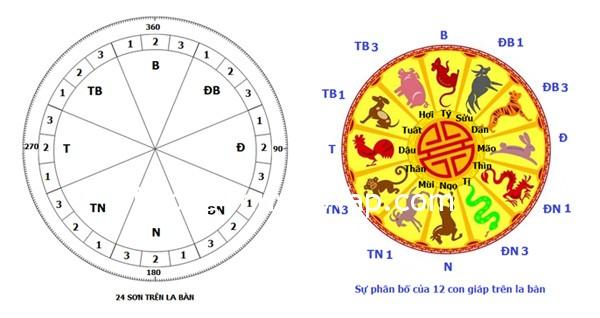 phuong huong va 12 con giap Tử vi phong thủy – phương hướng và 12 con giáp